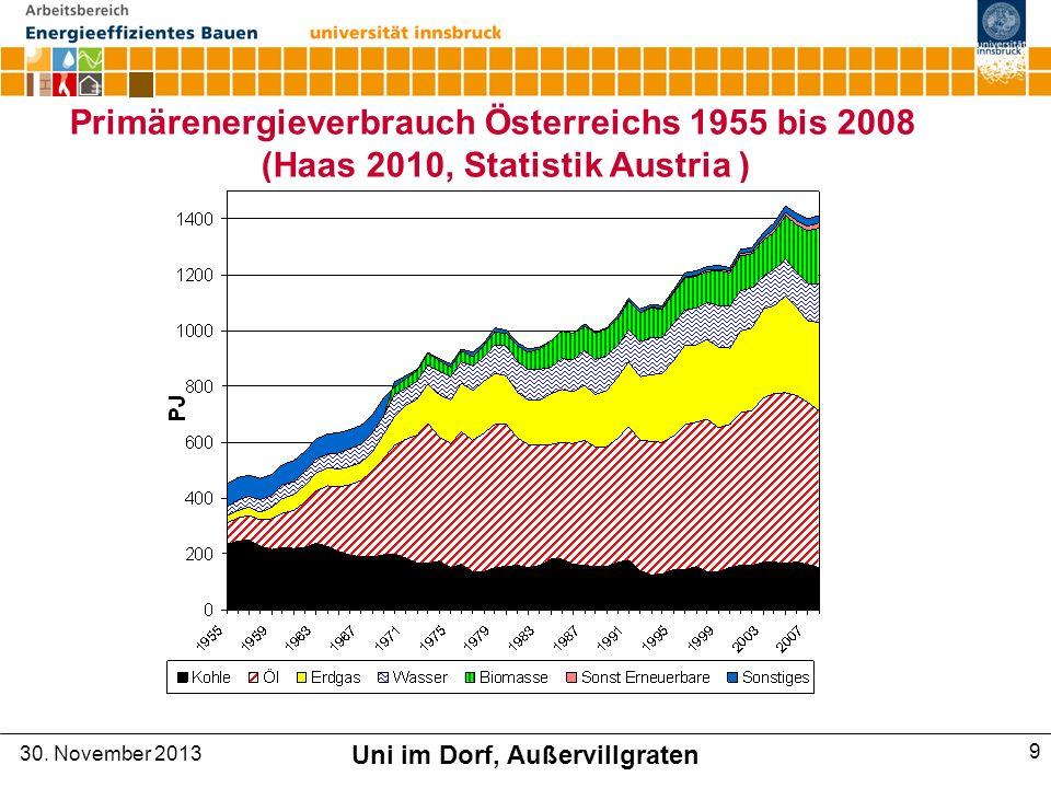 Primärenergieverbrauch Österreichs 1955 bis 2008 (Haas 2010, Statistik Austria ) 30.