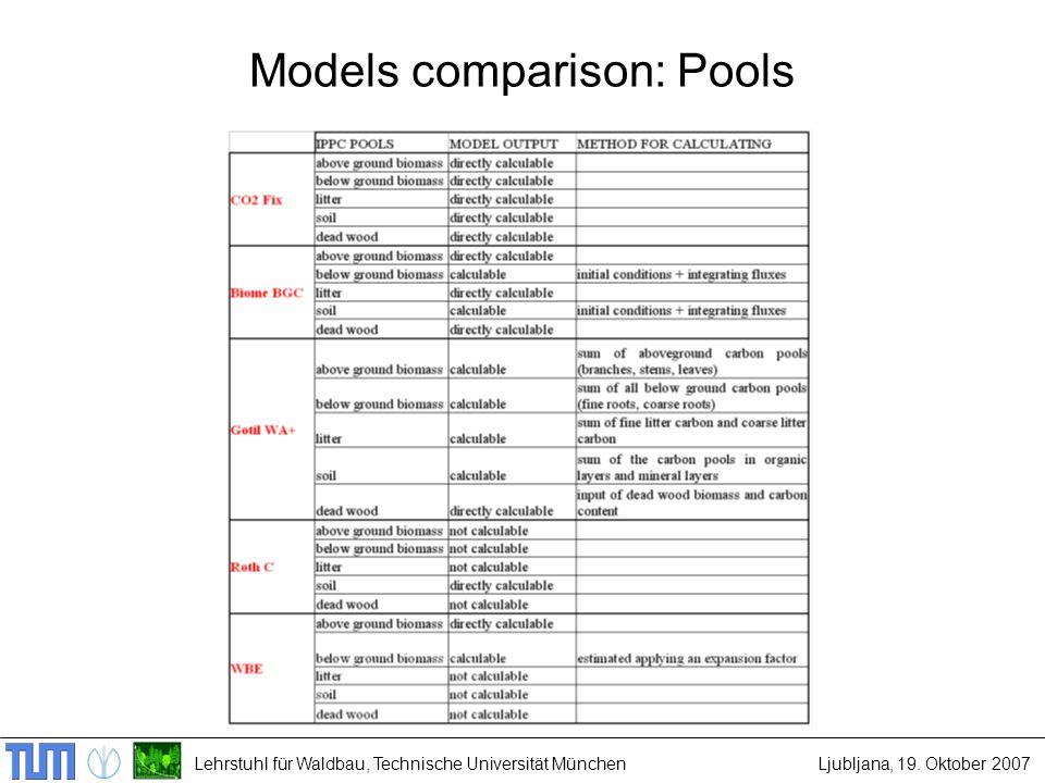 Lehrstuhl für Waldbau, Technische Universität MünchenLjubljana, 19. Oktober 2007 Models comparison: Pools