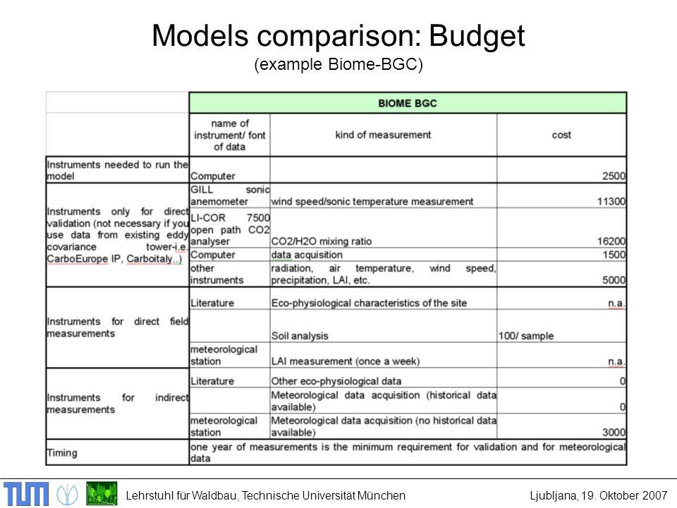 Lehrstuhl für Waldbau, Technische Universität MünchenLjubljana, 19. Oktober 2007 Models comparison: Budget (example Biome-BGC)