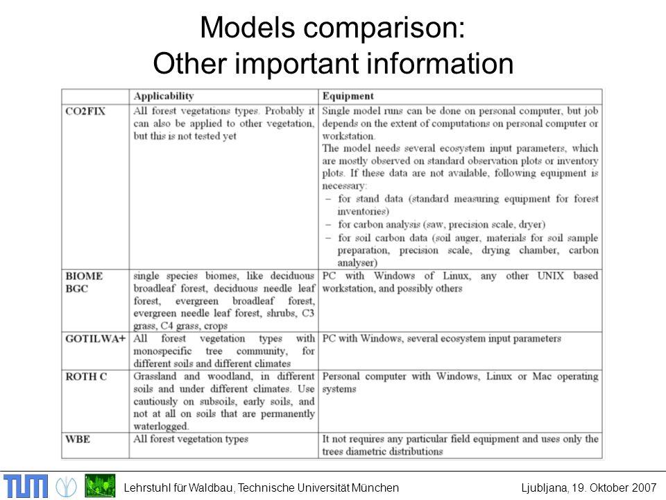 Lehrstuhl für Waldbau, Technische Universität MünchenLjubljana, 19. Oktober 2007 Models comparison: Other important information