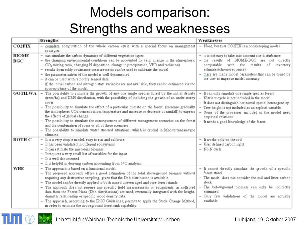 Lehrstuhl für Waldbau, Technische Universität MünchenLjubljana, 19. Oktober 2007 Models comparison: Strengths and weaknesses