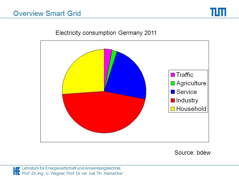 Lehrstuhl für Energiewirtschaft und Anwendungstechnik Prof. Dr.-Ing. U. Wagner, Prof. Dr. rer. nat. Th. Hamacher Overview Smart Grid Source: bdew Elec