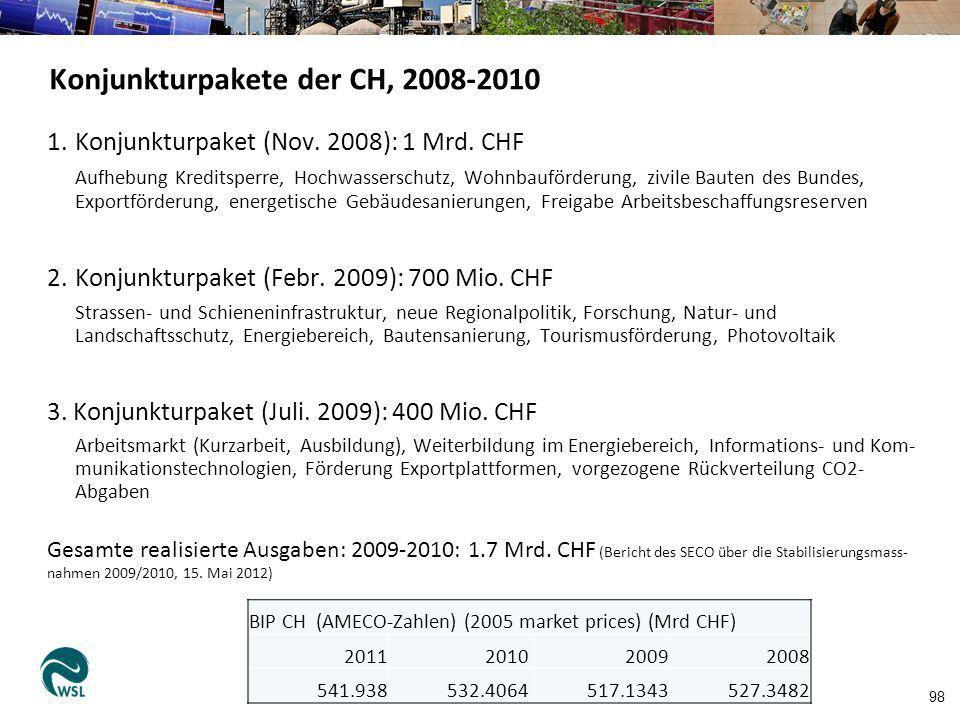 98 Konjunkturpakete der CH, 2008-2010 1.Konjunkturpaket (Nov. 2008): 1 Mrd. CHF Aufhebung Kreditsperre, Hochwasserschutz, Wohnbauförderung, zivile Bau