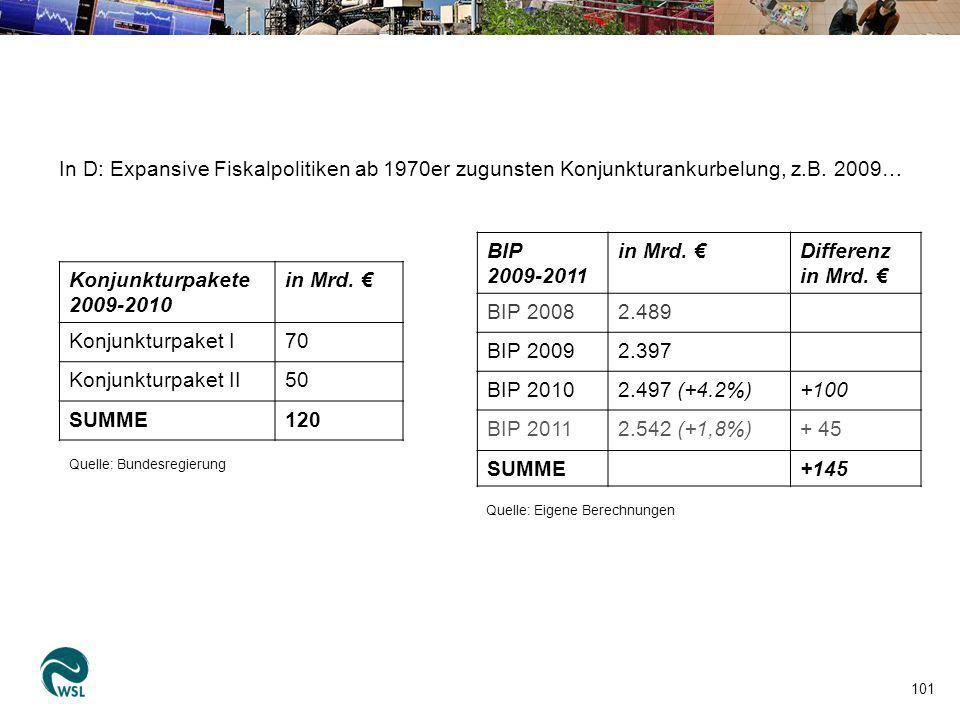 101 Konjunkturpakete 2009-2010 in Mrd. Konjunkturpaket I70 Konjunkturpaket II50 SUMME120 Quelle: Bundesregierung Quelle: Eigene Berechnungen BIP 2009-