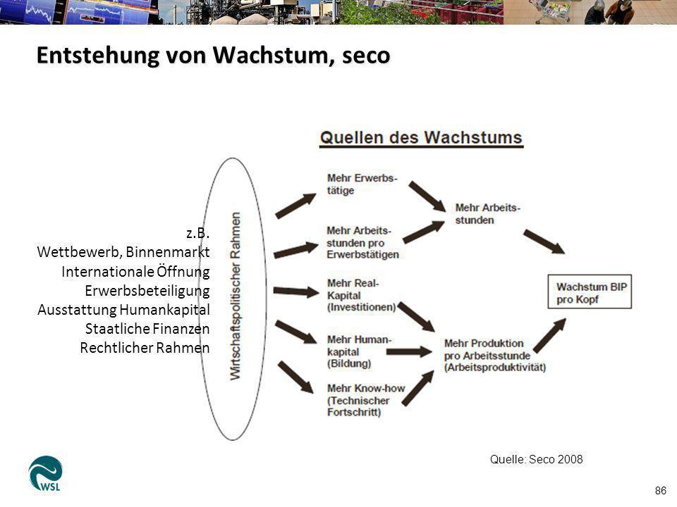 Entstehung von Wachstum, seco 86 Quelle: Seco 2008 z.B. Wettbewerb, Binnenmarkt Internationale Öffnung Erwerbsbeteiligung Ausstattung Humankapital Sta