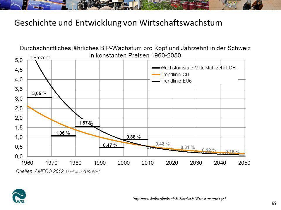 http://www.denkwerkzukunft.de/downloads/Wachstumstrends.pdf 89 Geschichte und Entwicklung von Wirtschaftswachstum