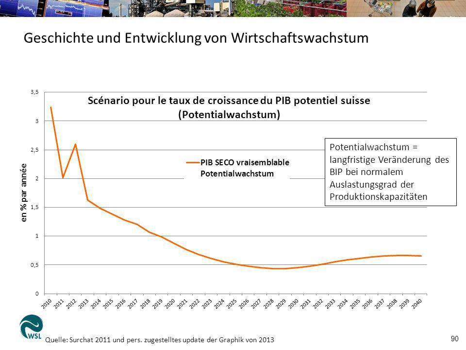 90 Quelle: Surchat 2011 und pers. zugestelltes update der Graphik von 2013 Geschichte und Entwicklung von Wirtschaftswachstum Potentialwachstum = lang