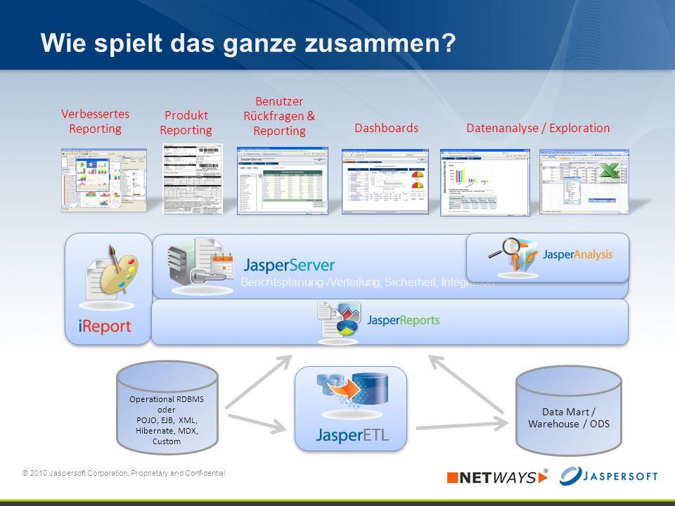 Berichtsplanung-/Verteilung, Sicherheit, Integration Produkt Reporting Benutzer Rückfragen & Reporting Dashboards Datenanalyse / Exploration Data Mart