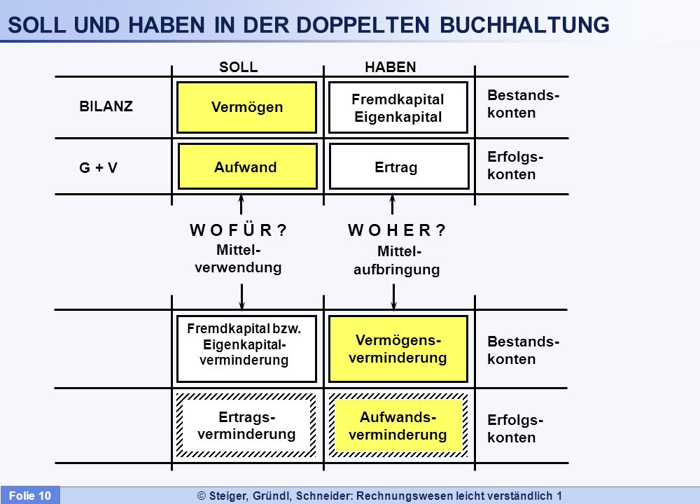 Folie 10 © Steiger, Gründl, Schneider: Rechnungswesen leicht verständlich 1 BILANZ Bestands- konten G + V Erfolgs- konten SOLLHABEN Vermögen Aufwand W