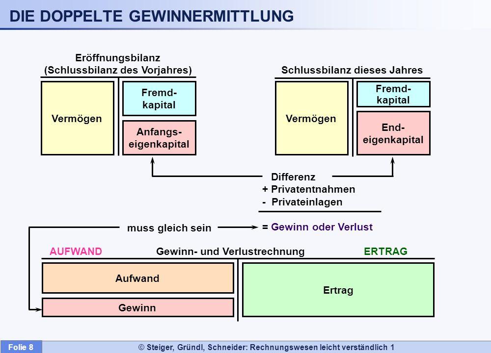 Folie 8 © Steiger, Gründl, Schneider: Rechnungswesen leicht verständlich 1 Anfangs- eigenkapital Eröffnungsbilanz (Schlussbilanz des Vorjahres) Vermög
