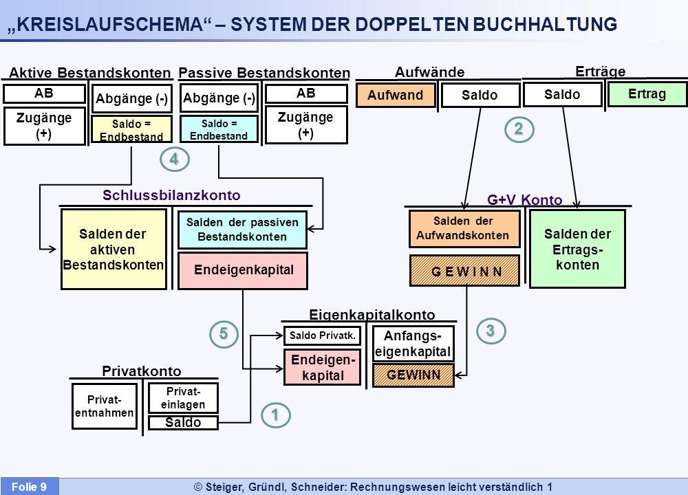 Folie 9 © Steiger, Gründl, Schneider: Rechnungswesen leicht verständlich 1 KREISLAUFSCHEMA – SYSTEM DER DOPPELTEN BUCHHALTUNG5 4 3 2 1 Privatkonto Pri