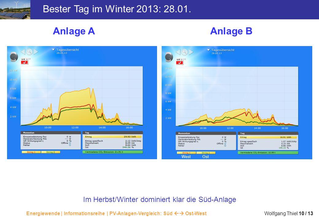 Energiewende | Informationsreihe | PV-Anlagen-Vergleich: Süd Ost-West Wolfgang Thiel 10 / 13 Bester Tag im Winter 2013: 28.01. Anlage AAnlage B WestOs