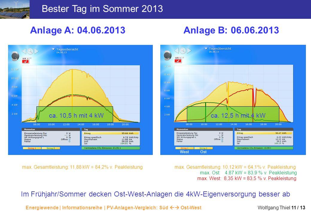 Energiewende | Informationsreihe | PV-Anlagen-Vergleich: Süd Ost-West Wolfgang Thiel 11 / 13 Bester Tag im Sommer 2013 Anlage A: 04.06.2013Anlage B: 0