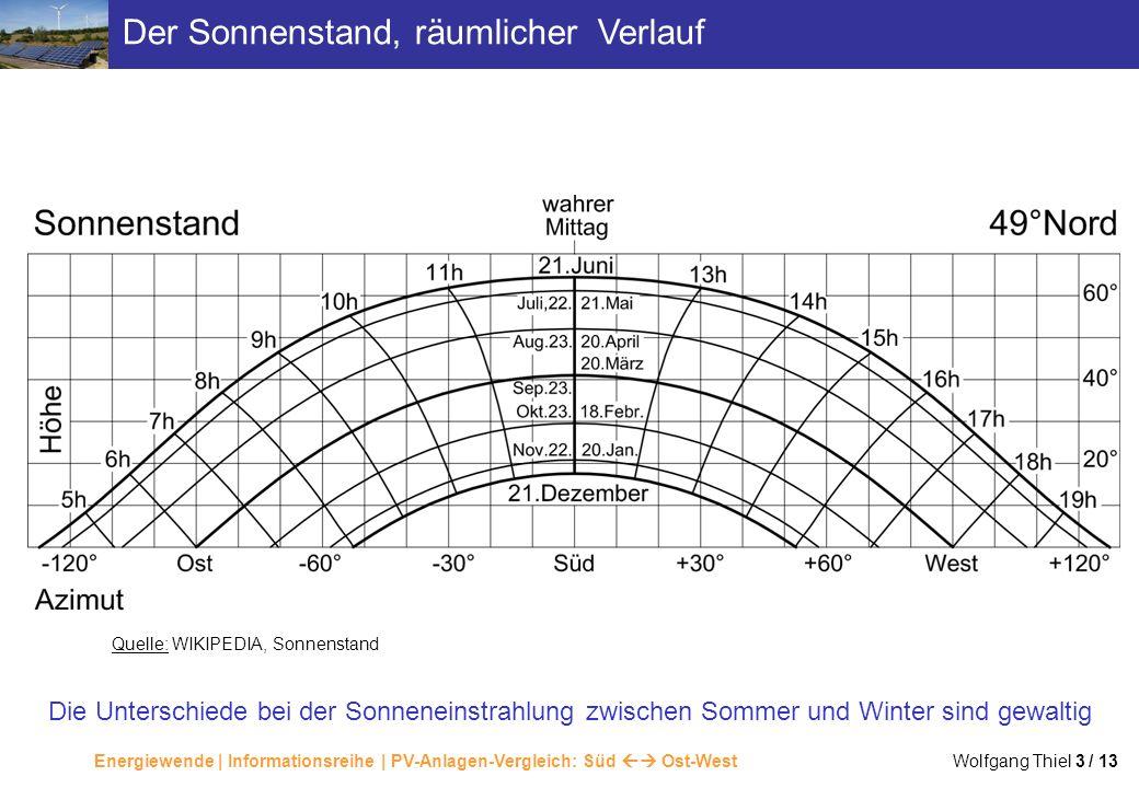 Energiewende | Informationsreihe | PV-Anlagen-Vergleich: Süd Ost-West Wolfgang Thiel 3 / 13 Der Sonnenstand, räumlicher Verlauf Die Unterschiede bei d