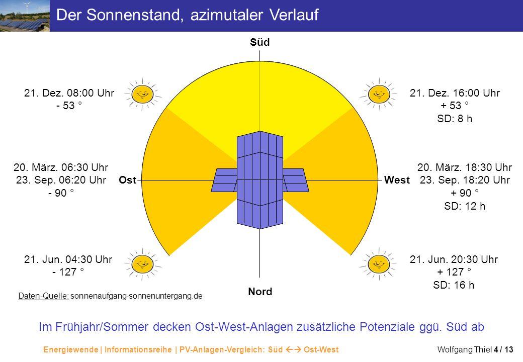 Energiewende | Informationsreihe | PV-Anlagen-Vergleich: Süd Ost-West Wolfgang Thiel 4 / 13 Der Sonnenstand, azimutaler Verlauf Im Frühjahr/Sommer dec