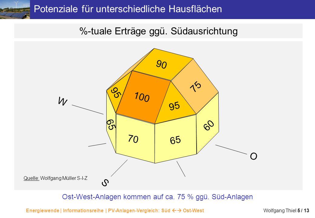 Energiewende | Informationsreihe | PV-Anlagen-Vergleich: Süd Ost-West Wolfgang Thiel 5 / 13 Potenziale für unterschiedliche Hausflächen 100 90 70 65 9
