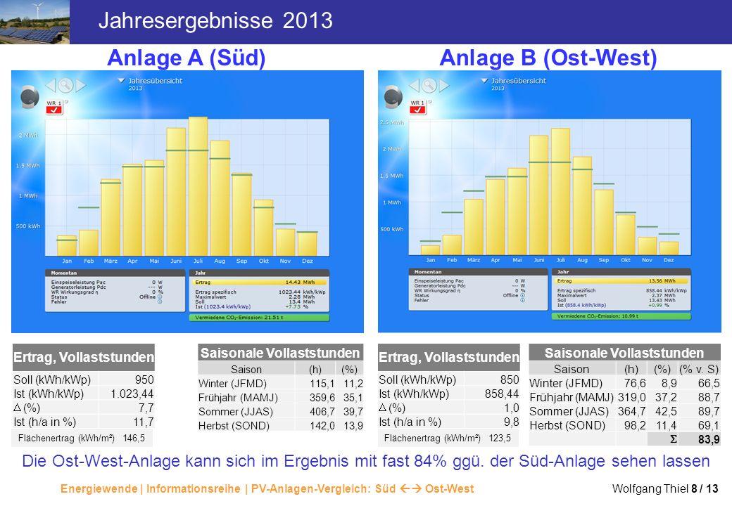 Energiewende | Informationsreihe | PV-Anlagen-Vergleich: Süd Ost-West Wolfgang Thiel 8 / 13 Jahresergebnisse 2013 Anlage A (Süd)Anlage B (Ost-West) Er