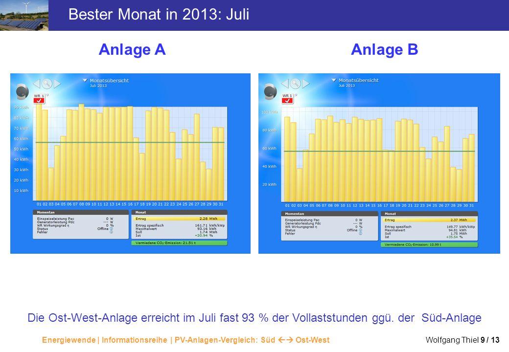 Energiewende | Informationsreihe | PV-Anlagen-Vergleich: Süd Ost-West Wolfgang Thiel 9 / 13 Bester Monat in 2013: Juli Anlage AAnlage B Die Ost-West-A