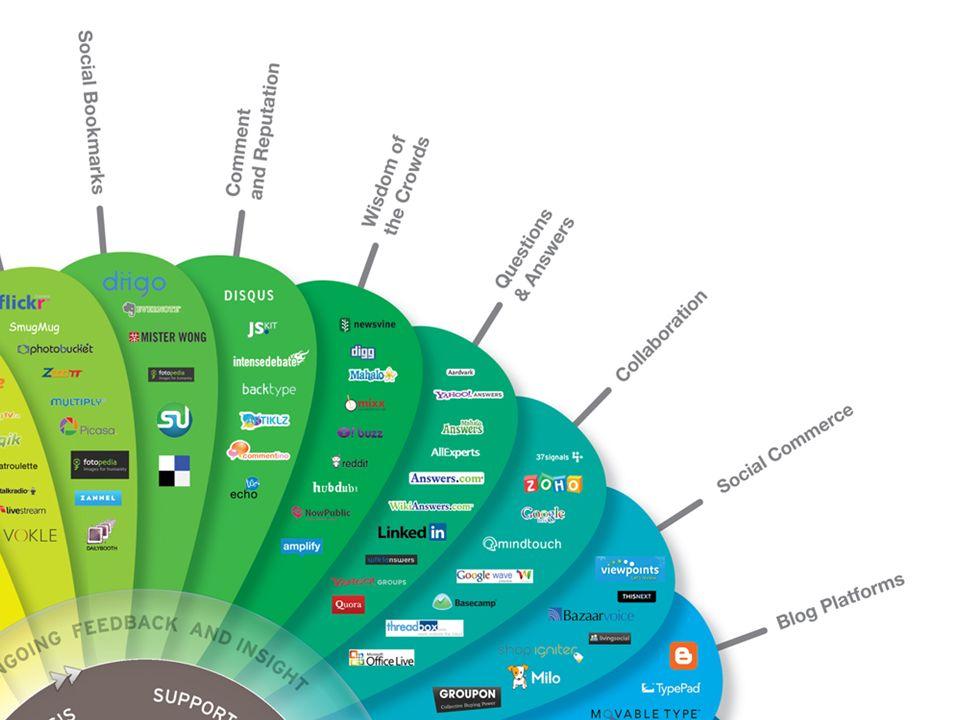 Social Media Systeme bieten: - Professionelles Dokumentenmanagement - Userprofile - Bildung von Gruppen - Rich Media Inhalte - Social Bookmarking - Bewertung von Nachrichten zur Qualitätserkennung - etc.