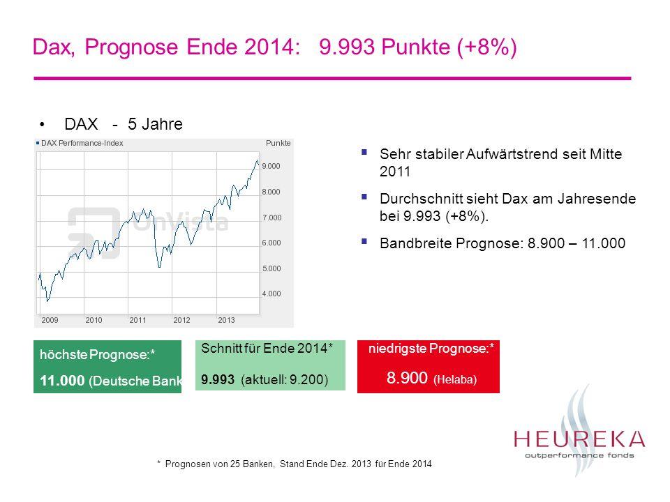 Dax, Prognose Ende 2014: 9.993 Punkte (+8%) DAX - 5 Jahre Schnitt für Ende 2014* 9.993 (aktuell: 9.200) niedrigste Prognose:* 8.900 (Helaba) höchste Prognose:* 11.000 (Deutsche Bank) Sehr stabiler Aufwärtstrend seit Mitte 2011 Durchschnitt sieht Dax am Jahresende bei 9.993 (+8%).
