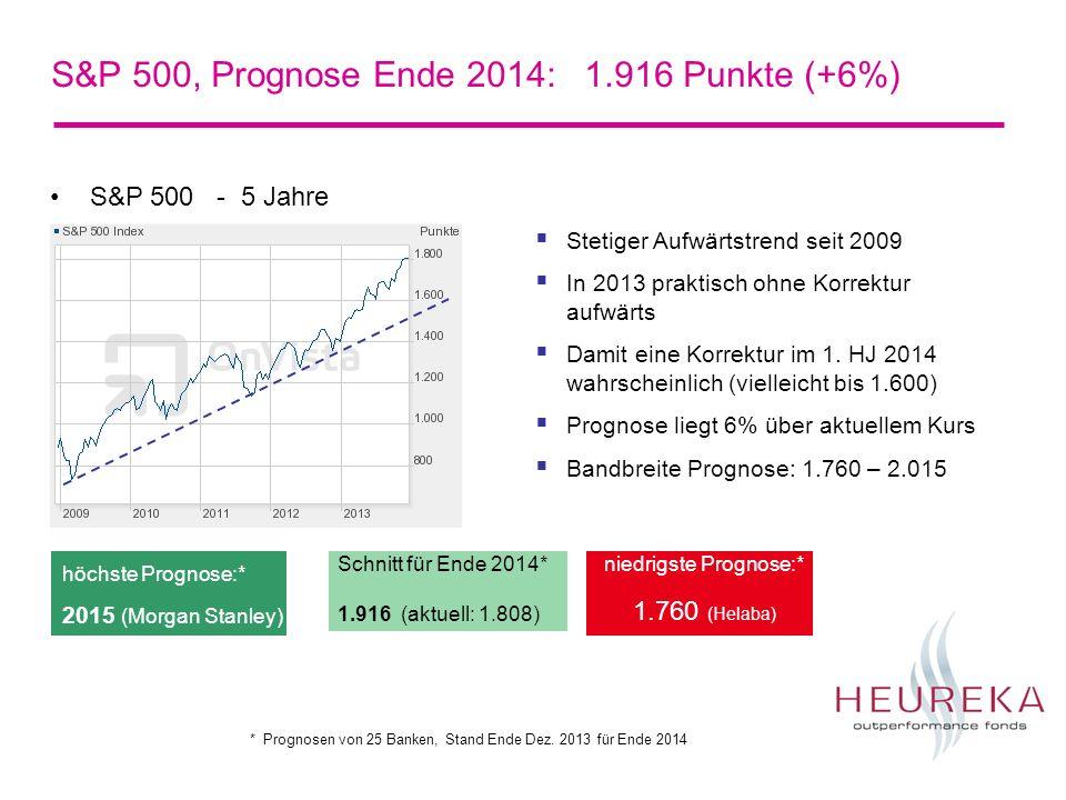 S&P 500, Prognose Ende 2014: 1.916 Punkte (+6%) S&P 500 - 5 Jahre Schnitt für Ende 2014* 1.916 (aktuell: 1.808) niedrigste Prognose:* 1.760 (Helaba) höchste Prognose:* 2015 (Morgan Stanley) Stetiger Aufwärtstrend seit 2009 In 2013 praktisch ohne Korrektur aufwärts Damit eine Korrektur im 1.