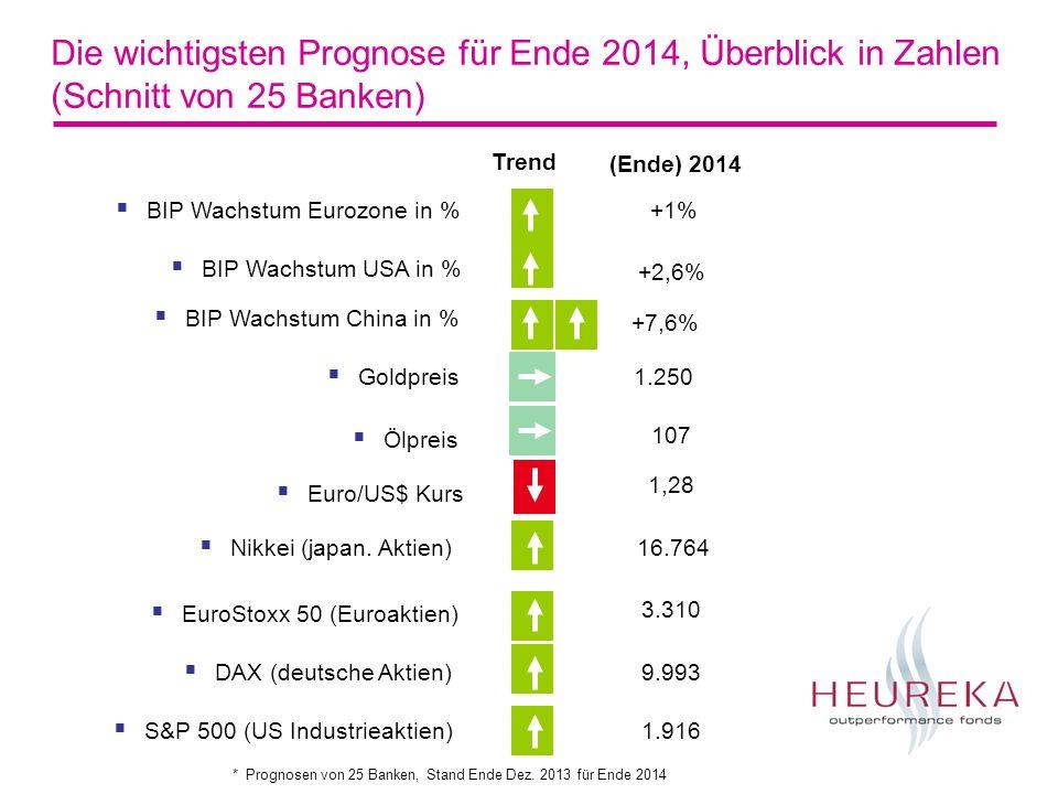 Die wichtigsten Prognose für Ende 2014, Überblick in Zahlen (Schnitt von 25 Banken) BIP Wachstum Eurozone in % BIP Wachstum USA in % BIP Wachstum China in % Goldpreis Ölpreis Euro/US$ Kurs S&P 500 (US Industrieaktien) EuroStoxx 50 (Euroaktien) DAX (deutsche Aktien) +1% +2,6% +7,6% 1.250 107 1,28 3.310 9.993 1.916 Trend (Ende) 2014 * Prognosen von 25 Banken, Stand Ende Dez.