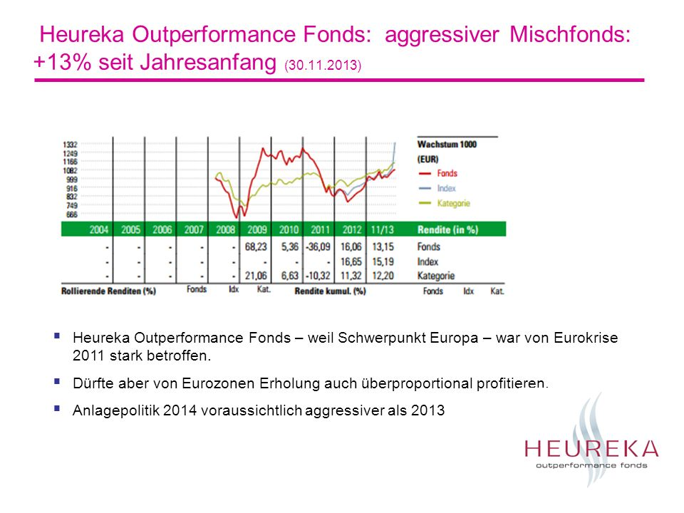 Heureka Outperformance Fonds: aggressiver Mischfonds: +13% seit Jahresanfang (30.11.2013) Heureka Outperformance Fonds – weil Schwerpunkt Europa – war