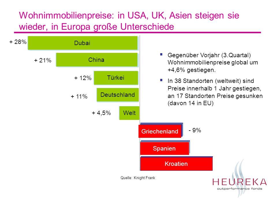 Wohnimmobilienpreise: in USA, UK, Asien steigen sie wieder, in Europa große Unterschiede Welt + 4,5% Dubai + 28% China + 21% Türkei + 12% Deutschland + 11% Gegenüber Vorjahr (3.Quartal) Wohnimmobilienpreise global um +4,6% gestiegen.