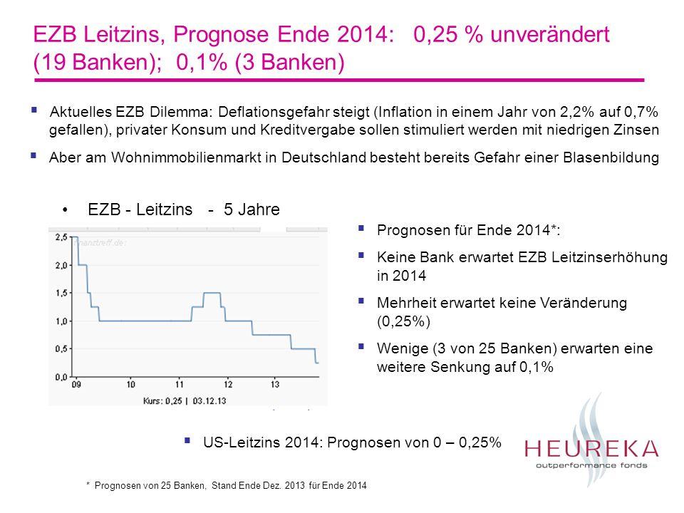 EZB Leitzins, Prognose Ende 2014: 0,25 % unverändert (19 Banken); 0,1% (3 Banken) EZB - Leitzins - 5 Jahre Prognosen für Ende 2014*: Keine Bank erwart