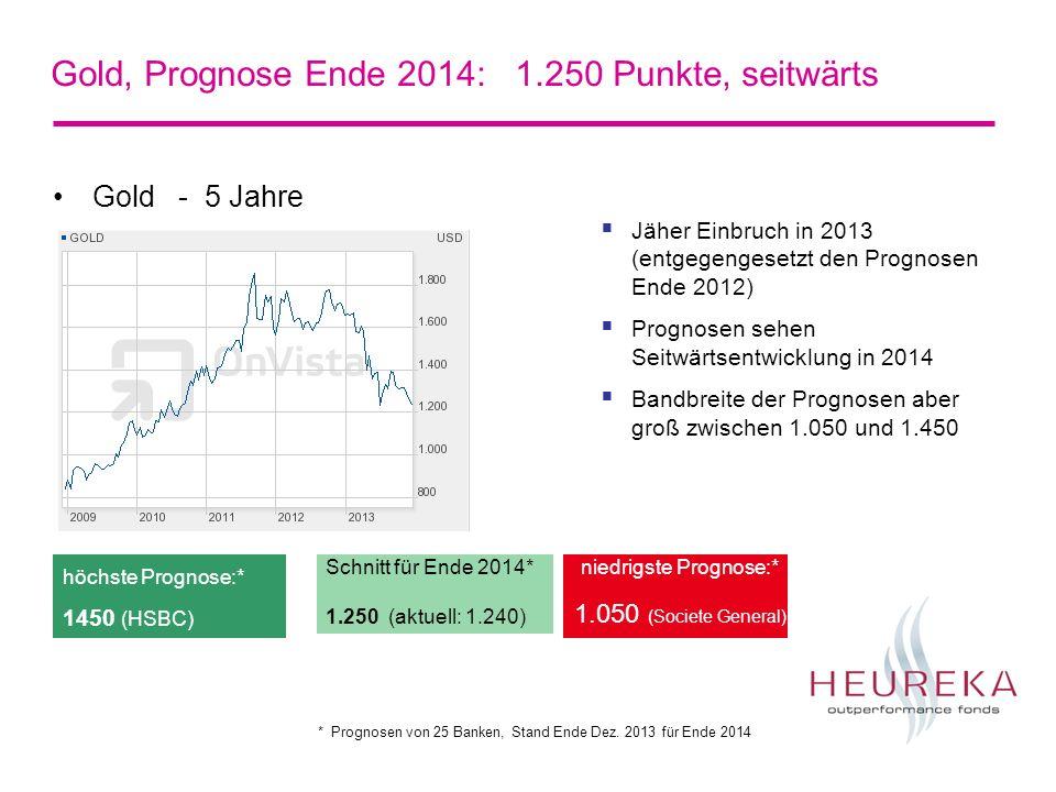 Gold, Prognose Ende 2014: 1.250 Punkte, seitwärts Gold - 5 Jahre Schnitt für Ende 2014* 1.250 (aktuell: 1.240) niedrigste Prognose:* 1.050 (Societe General) höchste Prognose:* 1450 (HSBC) Jäher Einbruch in 2013 (entgegengesetzt den Prognosen Ende 2012) Prognosen sehen Seitwärtsentwicklung in 2014 Bandbreite der Prognosen aber groß zwischen 1.050 und 1.450 * Prognosen von 25 Banken, Stand Ende Dez.