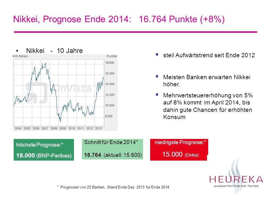EuroStoxx 50, Prognose Ende 2014: 3.310 Punkte (+11%) Euro Stoxx 50 - 5 Jahre Schnitt für Ende 2014* 3.310 (aktuell: 2.980) niedrigste Prognose:* 3.000 (Helaba) höchste Prognose:* 3.500 (Goldman Sachs) EuroStoxx 50 deutlich erholt seit Sommer 2012 Kämpft mit Widerstand im Bereich 3000- 3100 21 von 24 Banken schätzen den Indexstand Ende 2013 höher als aktuell Alle 25 Analysten sehen Euro Stoxx 50 höher (Bandbreite 3000-3500 Punkte) * Prognosen von 25 Banken, Stand Ende Dez.