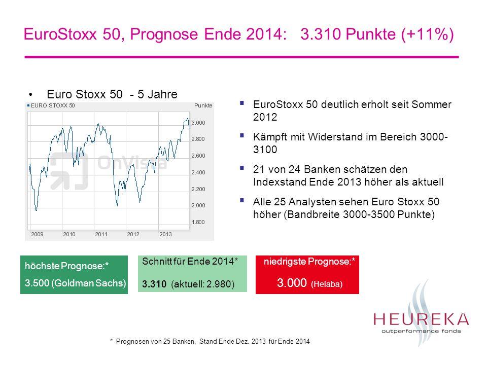 EuroStoxx 50, Prognose Ende 2014: 3.310 Punkte (+11%) Euro Stoxx 50 - 5 Jahre Schnitt für Ende 2014* 3.310 (aktuell: 2.980) niedrigste Prognose:* 3.00