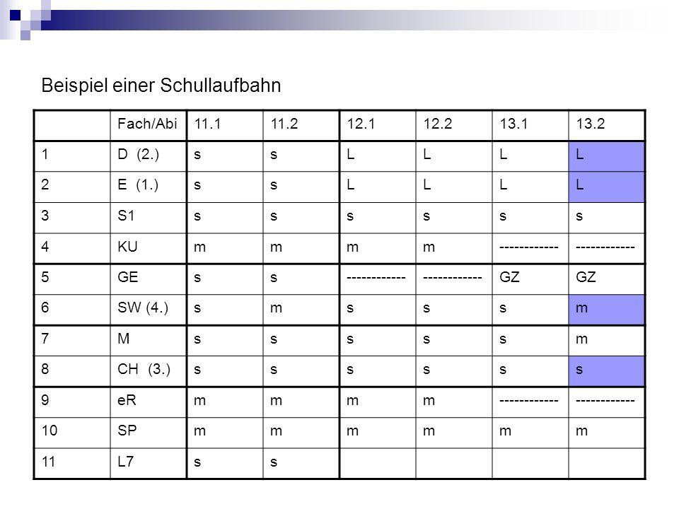 Beispiel einer Schullaufbahn Fach/Abi11.111.212.112.213.113.2 1D (2.)ssLLLL 2E (1.)ssLLLL 3S1ssssss 4KUmmmm------------ 5GEss------------ GZ 6SW (4.)s