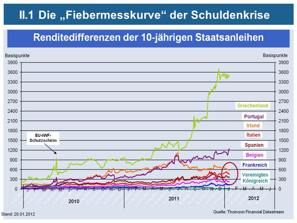 II.1 Die Fiebermesskurve der Schuldenkrise