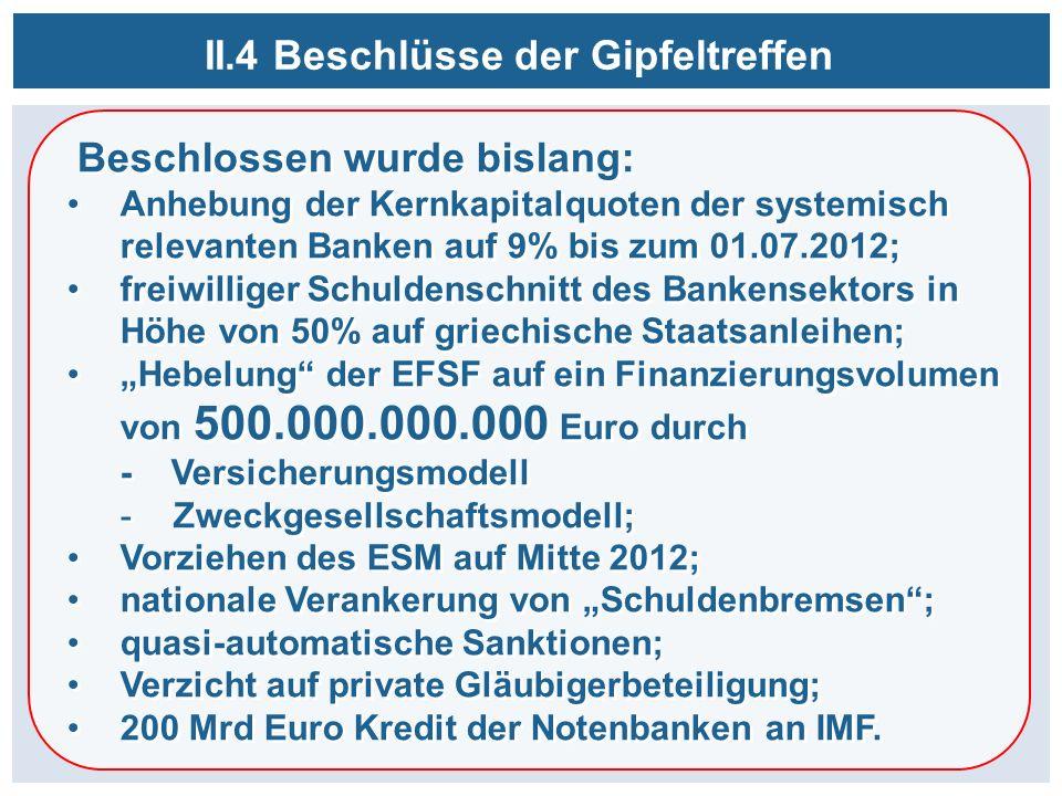 Beschlossen wurde bislang: Anhebung der Kernkapitalquoten der systemisch relevanten Banken auf 9% bis zum 01.07.2012; freiwilliger Schuldenschnitt des Bankensektors in Höhe von 50% auf griechische Staatsanleihen; Hebelung der EFSF auf ein Finanzierungsvolumen von 500.000.000.000 Euro durch - Versicherungsmodell -Zweckgesellschaftsmodell; Vorziehen des ESM auf Mitte 2012; nationale Verankerung von Schuldenbremsen; quasi-automatische Sanktionen; Verzicht auf private Gläubigerbeteiligung; 200 Mrd Euro Kredit der Notenbanken an IMF.