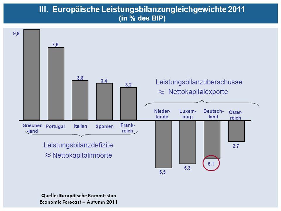 Griechen -land Spanien Italien Frank- reich Luxem- burg Deutsch- land Nieder- lande Öster- reich Leistungsbilanzdefizite Leistungsbilanzüberschüsse 9,9 7,6 3,6 3,4 3,2 5,5 5,3 5,1 2,7 III.