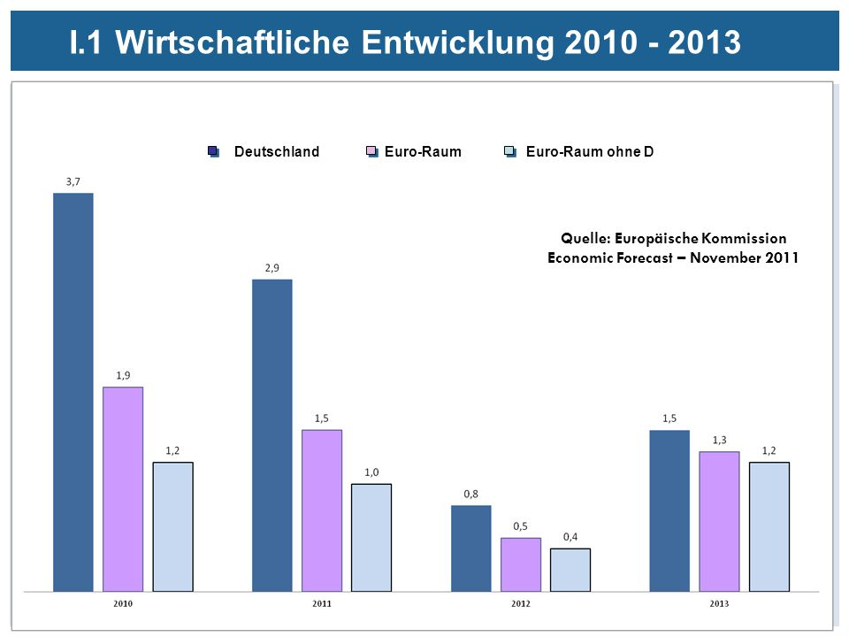I.1 Wirtschaftliche Entwicklung 2010 - 2013 Quelle: Europäische Kommission Economic Forecast – Autumn 2011 Euro-Raum ohne D Euro-RaumDeutschland Quelle: Europäische Kommission Economic Forecast – November 2011