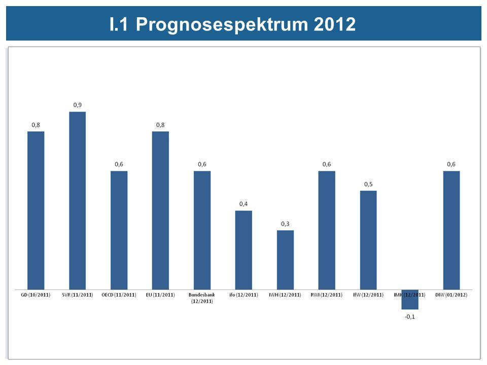 I.1 Prognosespektrum 2012