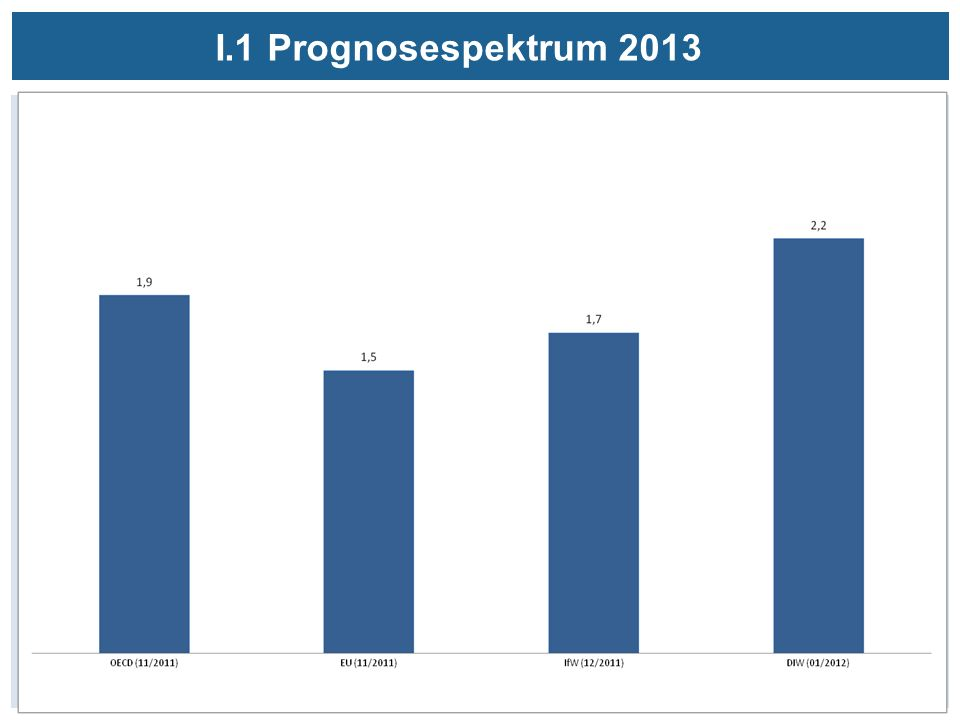 I.1 Prognosespektrum 2013