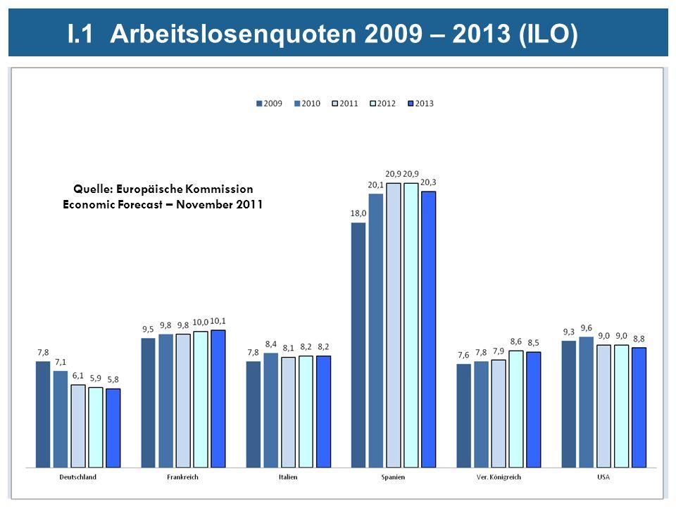 I.1 Arbeitslosenquoten 2009 – 2013 (ILO) Quelle: Europäische Kommission Economic Forecast – November 2011