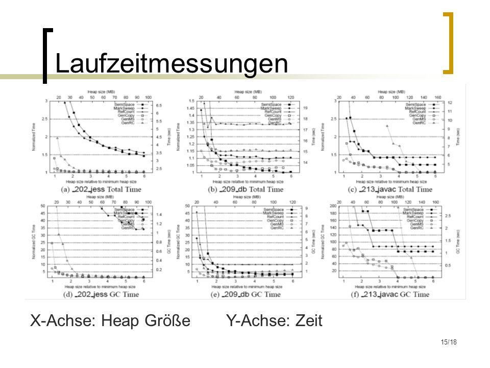 15/18 Laufzeitmessungen X-Achse: Heap GrößeY-Achse: Zeit