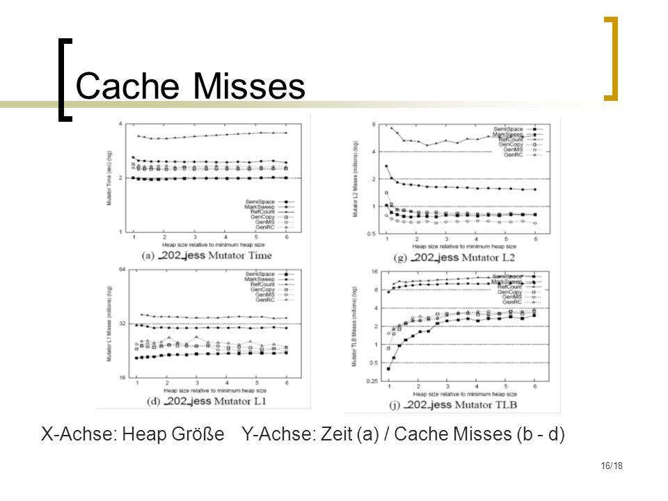 16/18 Cache Misses X-Achse: Heap GrößeY-Achse: Zeit (a) / Cache Misses (b - d)