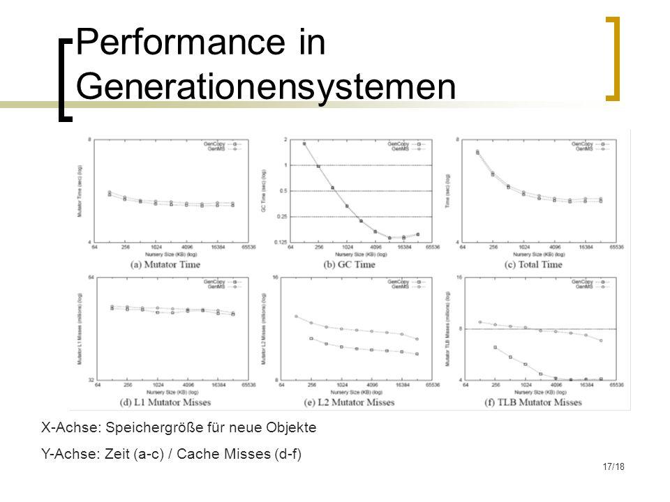17/18 Performance in Generationensystemen X-Achse: Speichergröße für neue Objekte Y-Achse: Zeit (a-c) / Cache Misses (d-f)