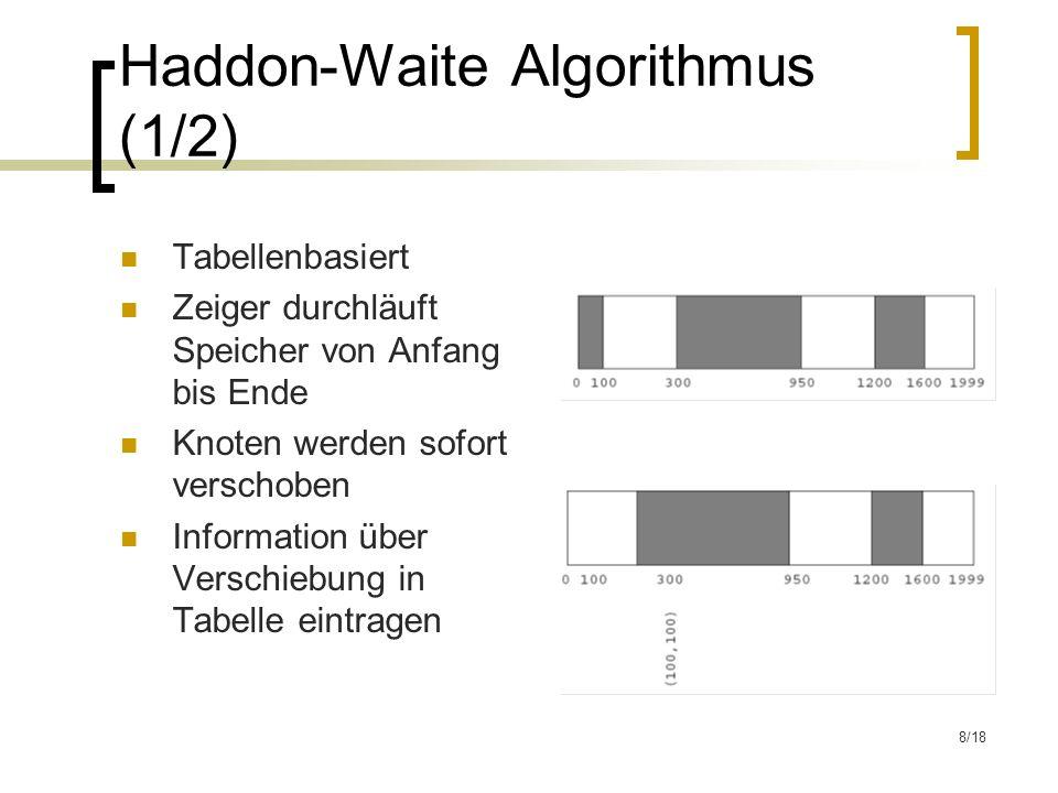 9/18 Haddon-Waite Algorithmus (2/2) Tabelle am Ende des bearbeiteten Bereichs wird bei Bedarf verschoben Am Ende muss Tabelle sortiert werden 2.