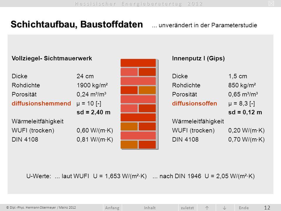 © Dipl.-Phys. Hermann Obermeyer / Mainz 2012 zuletzt Ende AnfangInhalt 12 Schichtaufbau, Baustoffdaten Schichtaufbau, Baustoffdaten... unverändert in