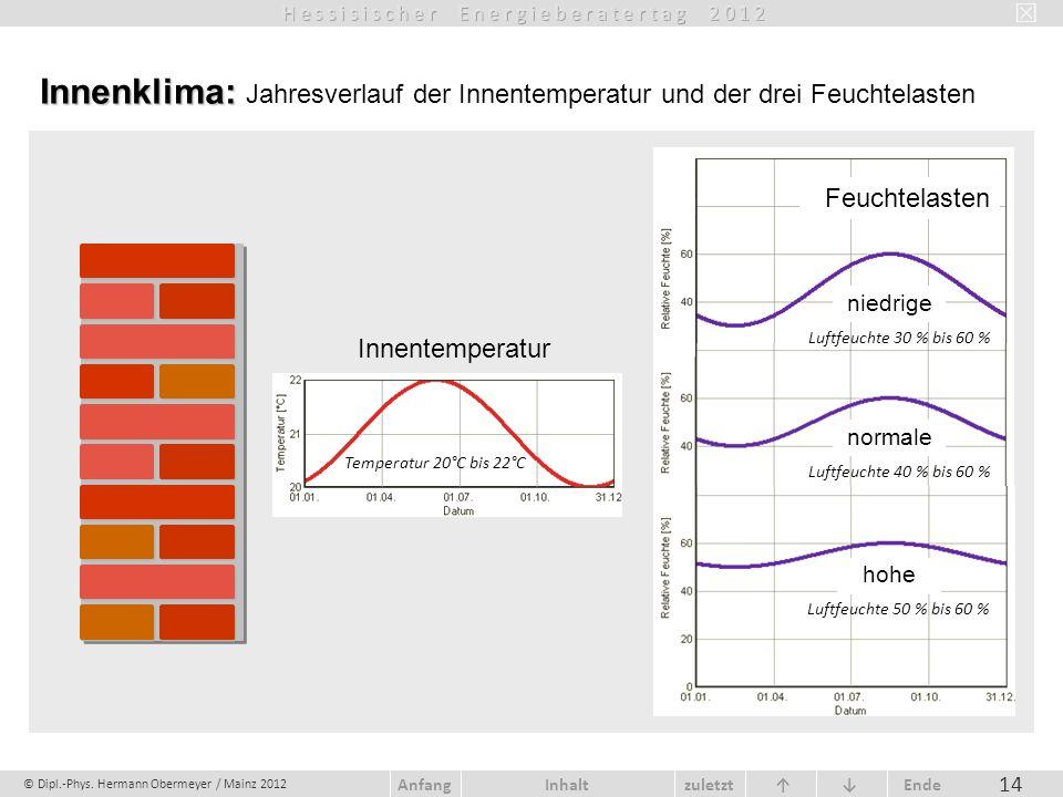 © Dipl.-Phys. Hermann Obermeyer / Mainz 2012 zuletzt Ende AnfangInhalt 14 Innenklima: Innenklima: Jahresverlauf der Innentemperatur und der drei Feuch