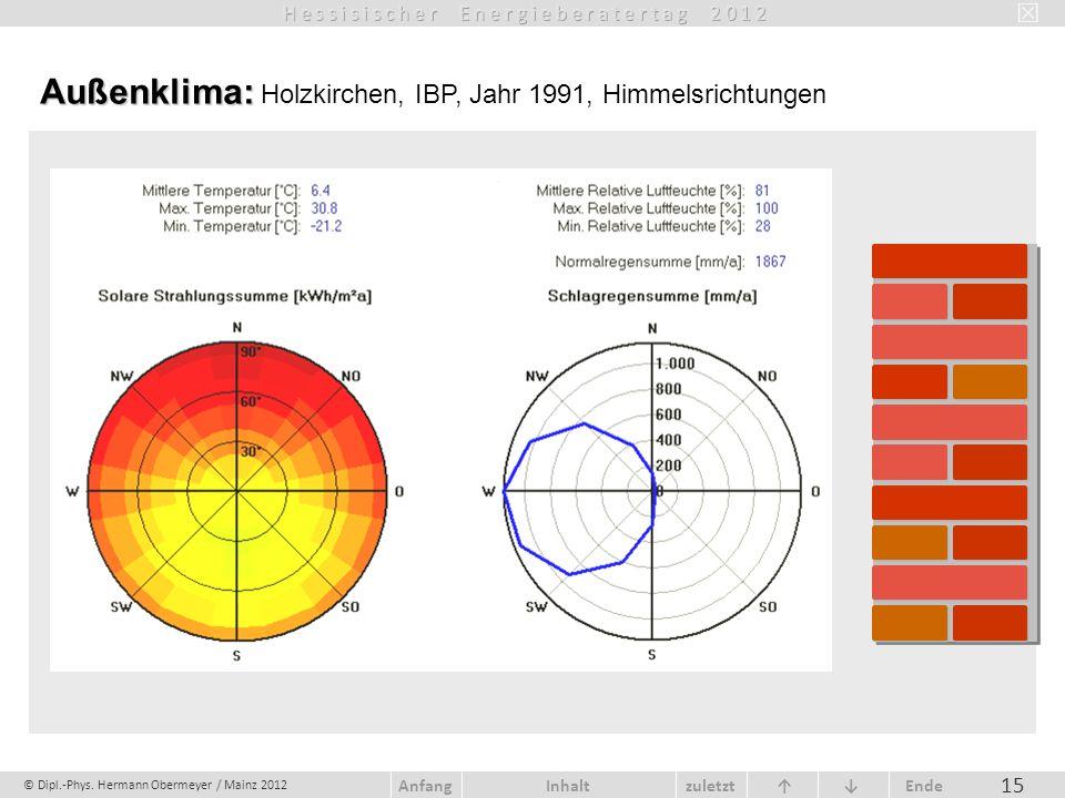 © Dipl.-Phys. Hermann Obermeyer / Mainz 2012 zuletzt Ende AnfangInhalt 15 Außenklima: Außenklima: Holzkirchen, IBP, Jahr 1991, Himmelsrichtungen