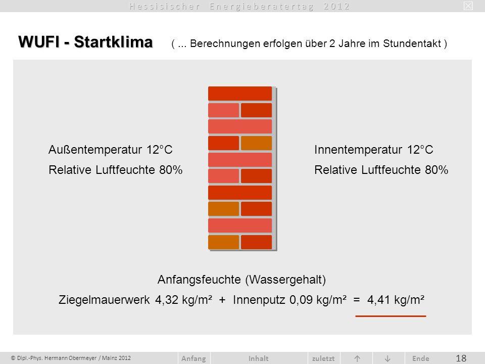 © Dipl.-Phys. Hermann Obermeyer / Mainz 2012 zuletzt Ende AnfangInhalt 18 WUFI - Startklima WUFI - Startklima (... Berechnungen erfolgen über 2 Jahre