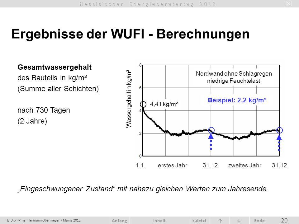 © Dipl.-Phys. Hermann Obermeyer / Mainz 2012 zuletzt Ende AnfangInhalt 20 Gesamtwassergehalt des Bauteils in kg/m² (Summe aller Schichten) nach 730 Ta