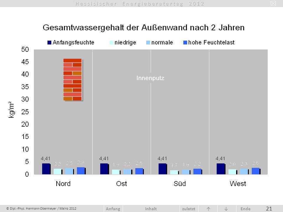 © Dipl.-Phys. Hermann Obermeyer / Mainz 2012 zuletzt Ende AnfangInhalt 21 Innenputz